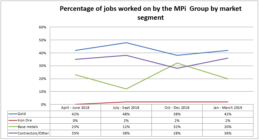 Mining industry employment: percentage of jobs worked on by the MPi Group by market segment.